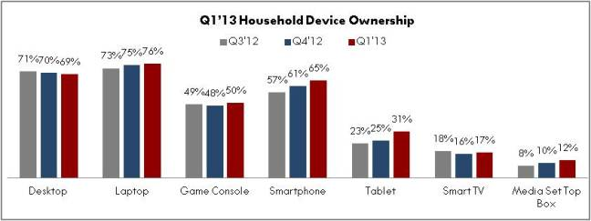 DEVICE OWNERSHIP TREND: TOTAL US HOUSEHOLDS