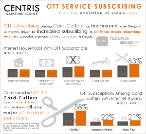 Over the Top Service Subscribing